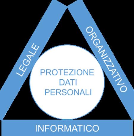 Il triangolo della protezione dei dati